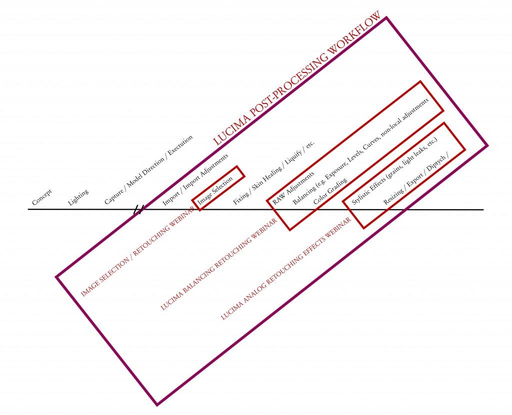 https://lucima.com/wp-content/uploads/2013/05/Workflow-Overview-1024x831.jpg